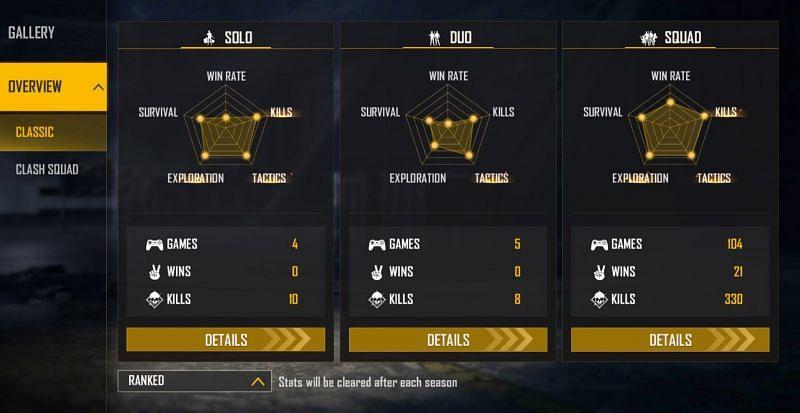 TSG Ritik's ranked stats