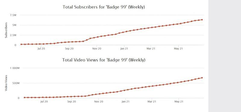 Badge 99's growth on YouTube