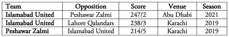 Islamabad United bettered their record.