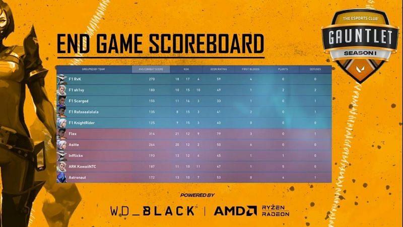 Team Moon vs Force One Esports Map 2 Scorecard (Image via YouTube/The Esports Club)