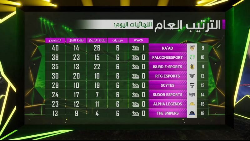 PMPL Season 1 Arabia Finals day 1 overall standings