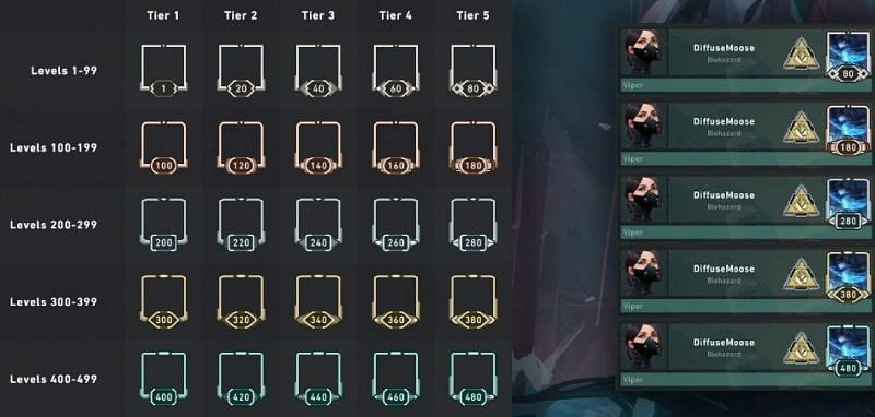 Riot introduces new Valorant Account Leveling system (Image via EvrMoar/Twitter)