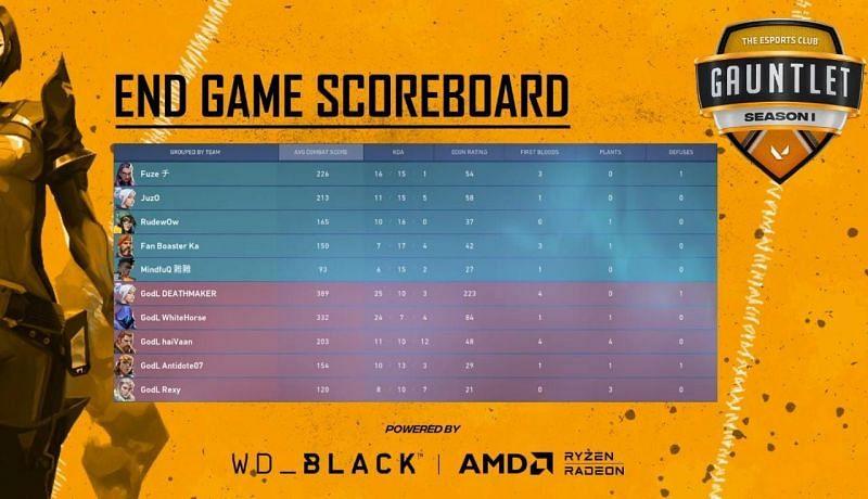7SINS vs Godlike Esports Map 1 Scorecard (Image via YouTube/The Esports Club)