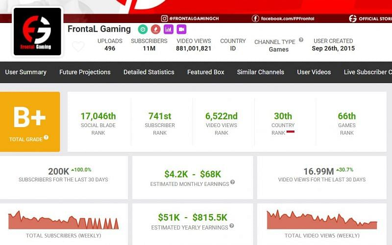Frontal Gaming's YouTube information on Social Blade (Image via Social Blade)