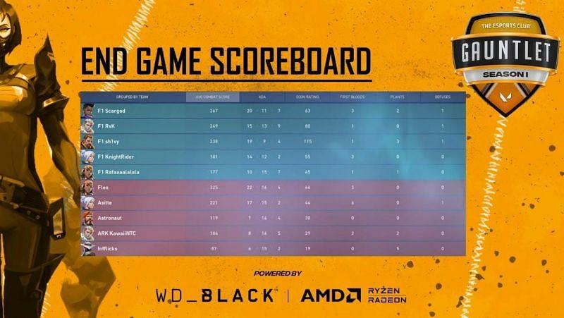 Team Moon vs Force One Esports Map 1 Scorecard (Image via YouTube/The Esports Club)