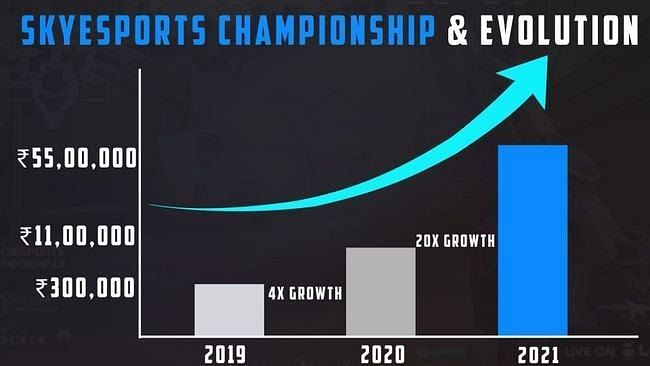 The prize pool growth since 2019 (Image via Skyesports)