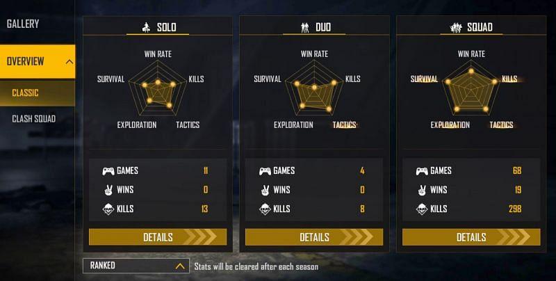 Gaming Tamizhan's ranked stats