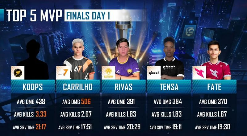 Top 5 players after PMPL Americas Championship Day 1