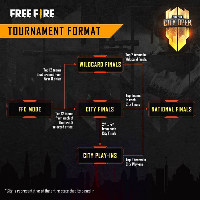 The Free Fire City Open format