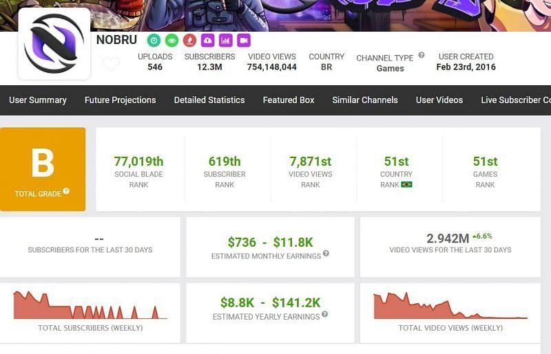 Nobru's earnings (Image via Social Blade)
