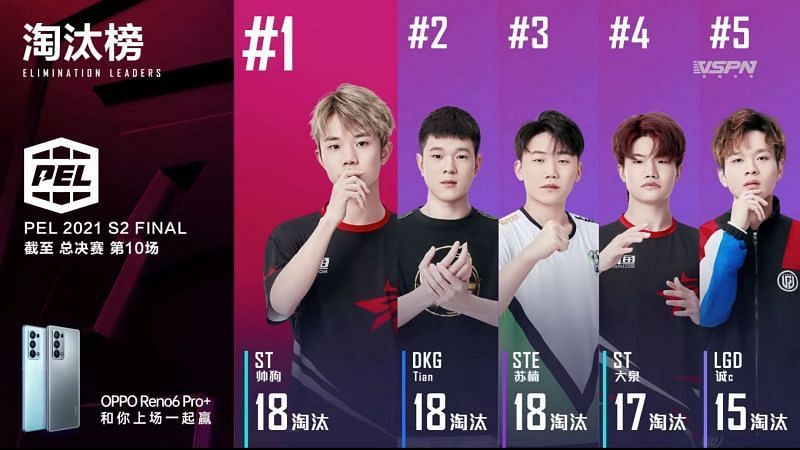 Top 5 players after PEL 2021 Season 2 Finals day 2