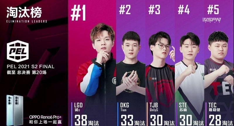 Os 5 melhores jogadores das finais do PEL S2