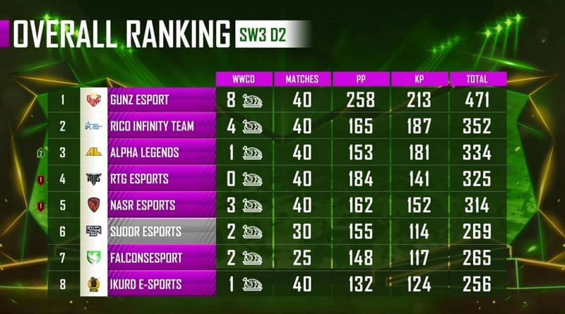 PMPL Season 1 Arabia overall standings after super weekend 3 day 2