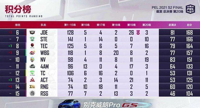 Classificação geral das finais da 2ª temporada do PEL 2021
