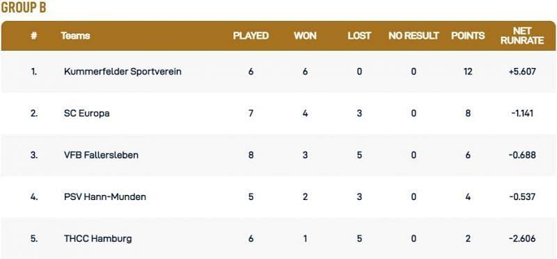 Kiel T10 League Group B Points Table