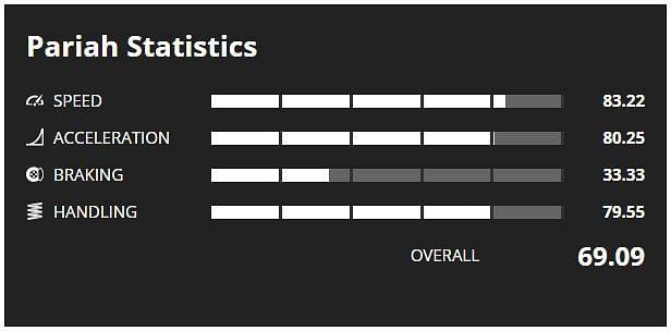 Pariah Stats (Image via GTA Base)