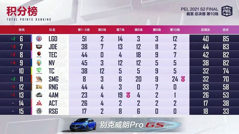 PEL 2021 Season 2 Finals overall standings after day 2