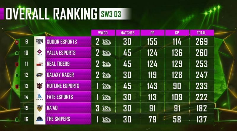 PMPL Season 1 Arabia League stage overall standings