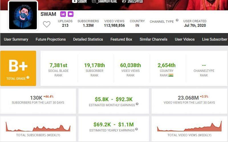 SWAM's earnings as per Social Blade.