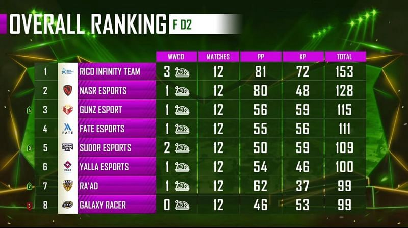 PMPL Season 1 Arabia Finals overall standings after day 2