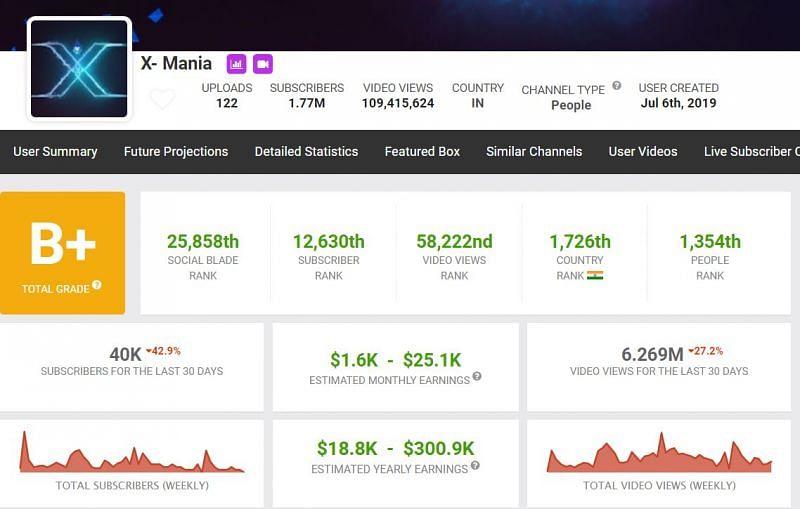 X-Mania's estimated earnings (Image via Social Blade)