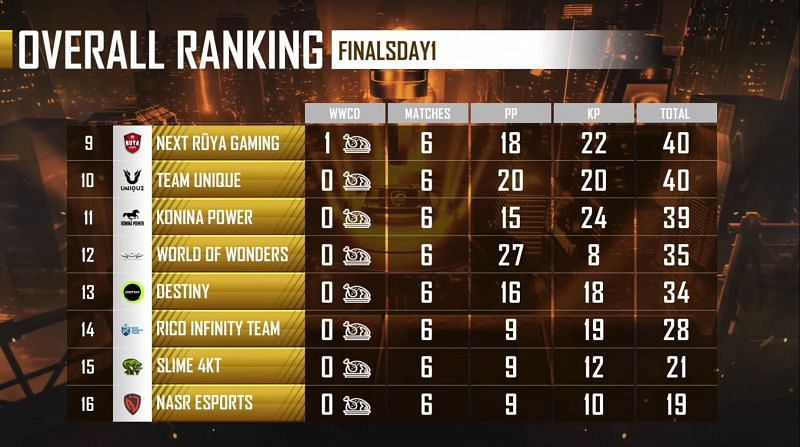 PMPL EMEA Championship day 1 overall standings