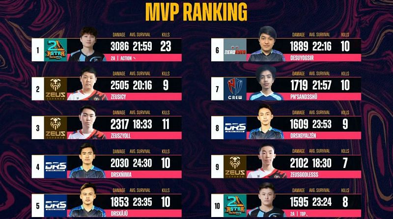 Top 10 MVP ranking after PMPL South Asia Championship day 1