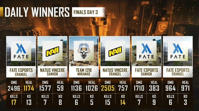 PMPL EMEA Championship day 3 map results