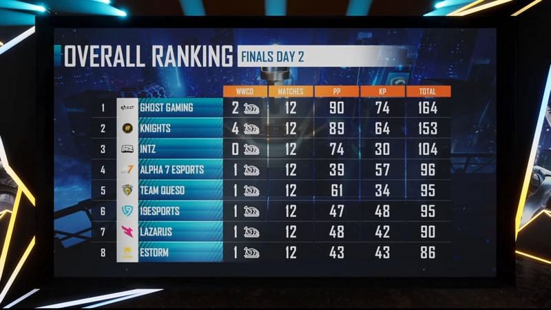 PMPL Season 1 Americas Championship overall standings after Day 2 (top eight)