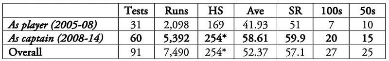 Virat Kohli is currently the fifth ranked Test batsman.