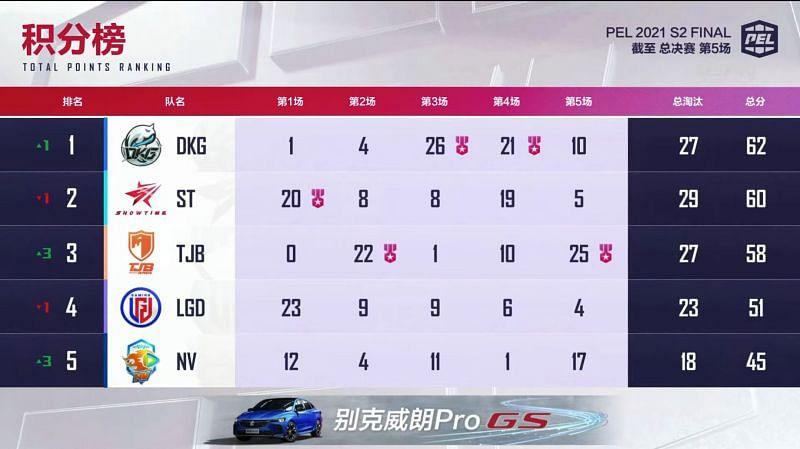 PEL 2021 Season 2 Finals day 1 overall standings