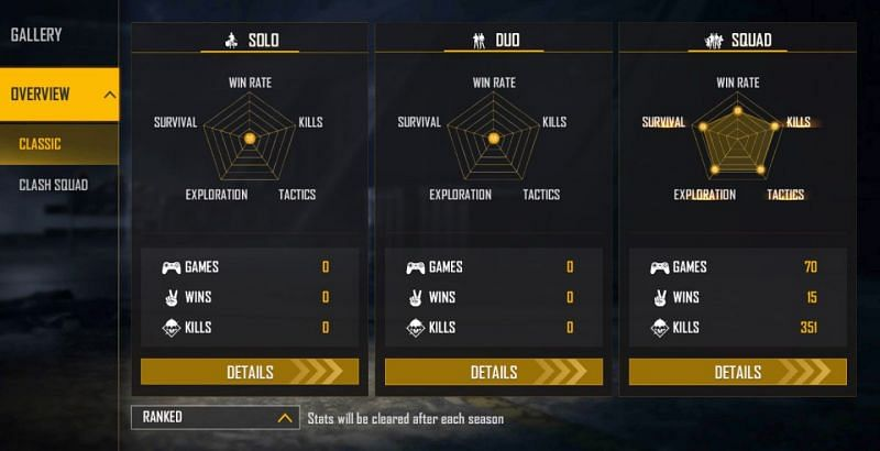 Badge 99's ranked stats
