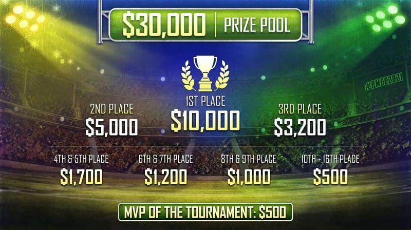 PUBG Mobile Campus Championship 2021 Prize pool distribution