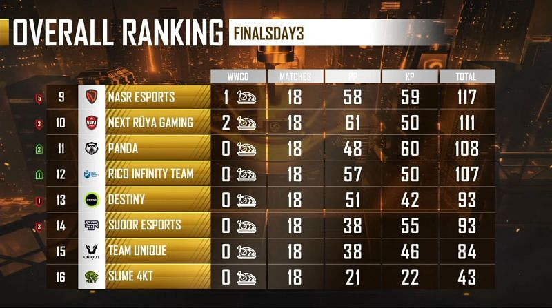 PMPL EMEA Championship 2021 overall standings after day 3