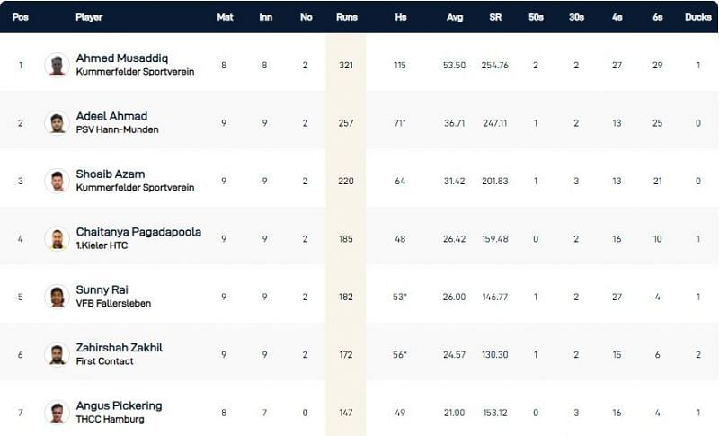 Kiel T10 League Highest Run-scorers