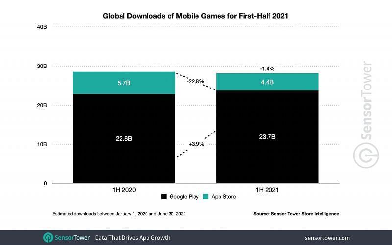 Mobile games downloads in H1, 2021 (Image via Sensor Tower)
