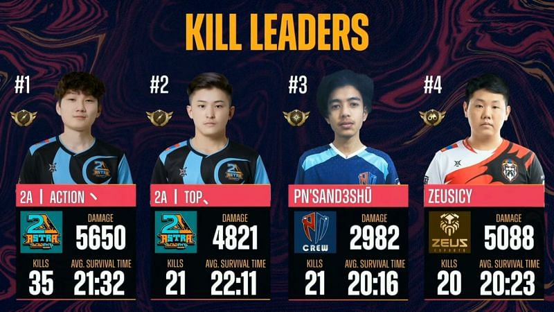 Top 5 kill leaders after PMPL South Asia championship day 2