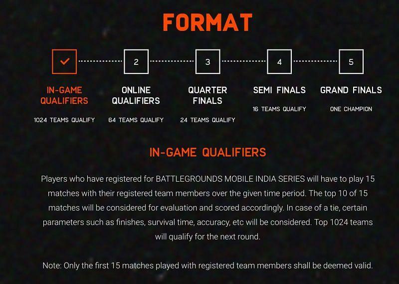 Battlegrounds Mobile India Series Format (Image via BGMI official website)