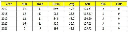 Performance of Manish Pandey in the IPL over the last five seasons