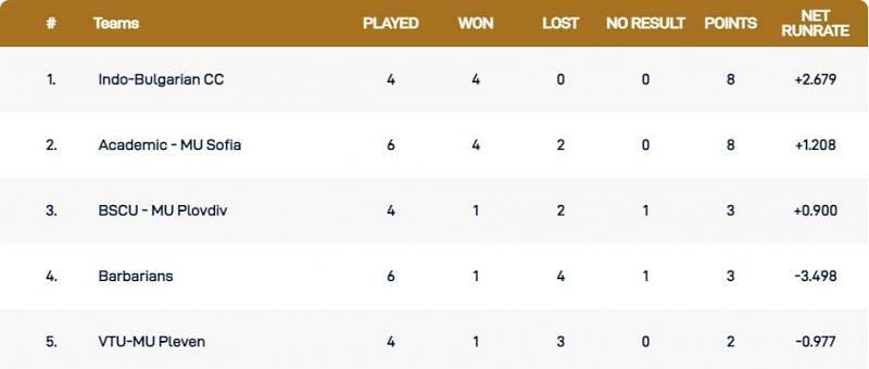 Bulgaria T10 League 2021 Points Table