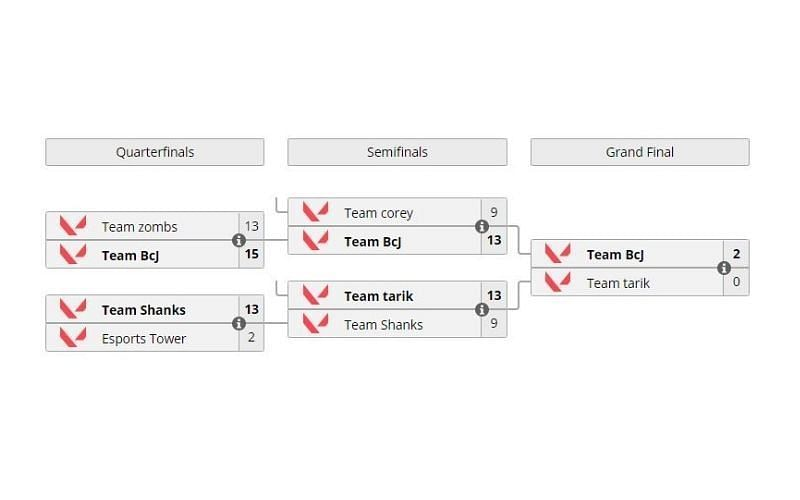 The SMEAG Cup schedule and results (Screengrab from Liquipedia)