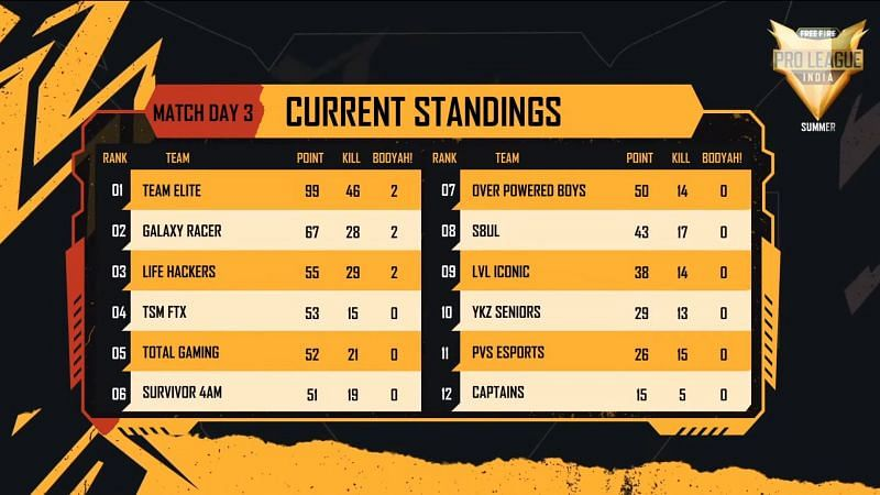 Free Fire Pro League 2021 Summer day 3( Group A & C ) overall standings