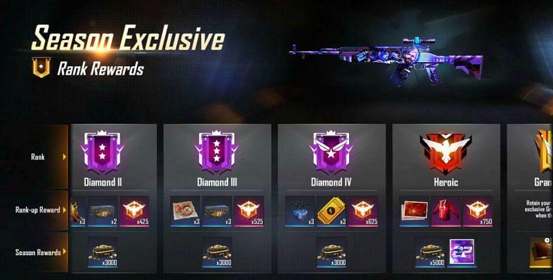 Rewards of Free Fire Ranked Season 22