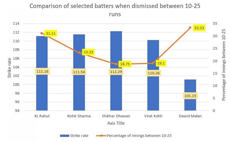 Comparison of select batters when they are dismissed in the 10-25 run range
