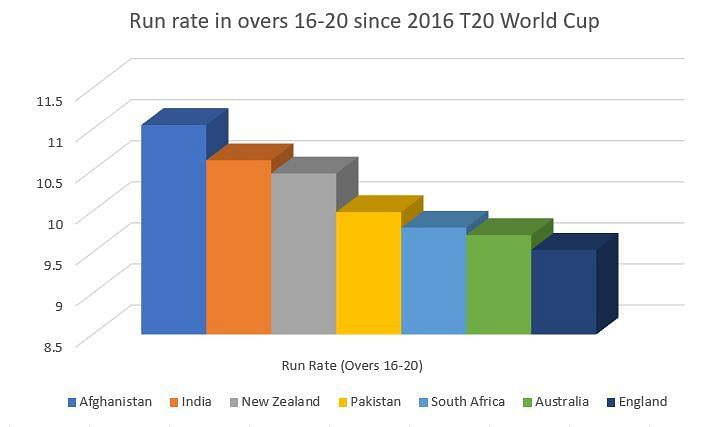 India have the second best run rate at the death since the 2016 T20 World Cup