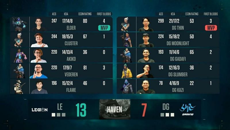 Team Legion vs Damaru Gaming Map 3 scorecard (Image via YouTube/NODWIN Gaming)