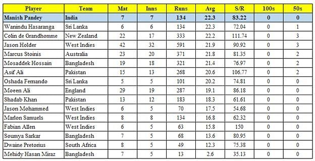 Middle-order batters with an average less than that of Manish Pandey in the last three years (min. 5 ODIs)