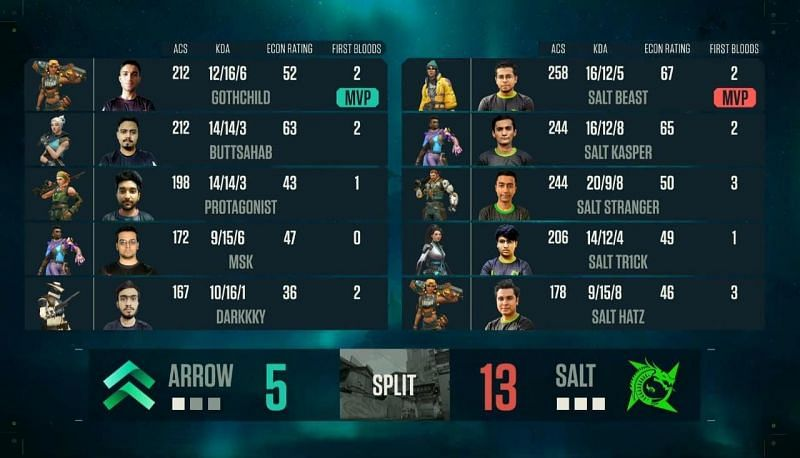 Salt Esports vs Team Arrow Map 4 Scorecard (Image via YouTube/NODWIN Gaming)