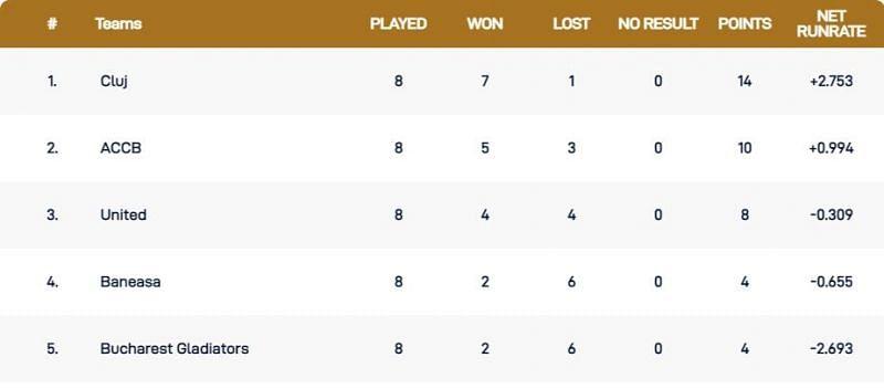 Romania T10 League 2021 Points Table