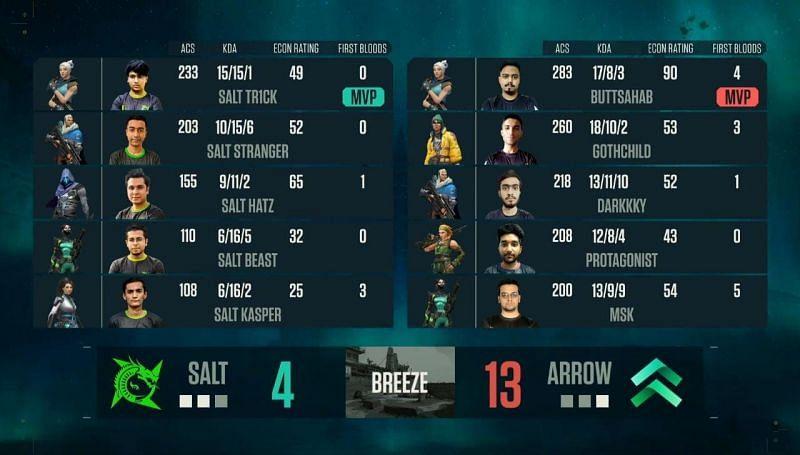 Salt Esports vs Team Arrow Map 3 Scorecard (Image via YouTube/NODWIN Gaming)